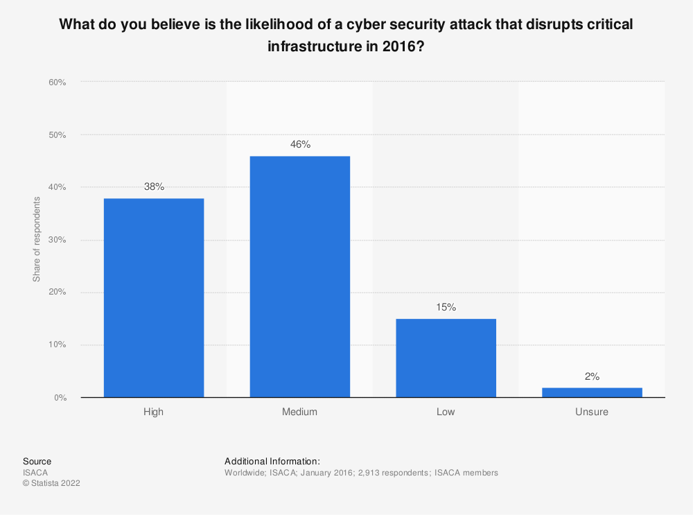Statistic: What do you believe is the likelihood of a cyber security attack that disrupts critical infrastructure in 2016? | Statista