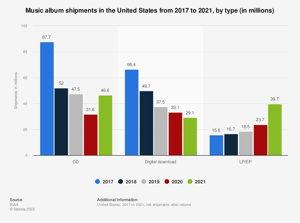 Statistic: Music album shipments in the United States in 2017, by type (in millions) | Statista