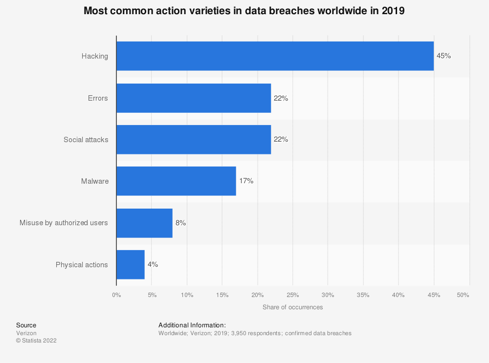 Statistic: Most common action varieties in data breaches worldwide in 2017 | Statista