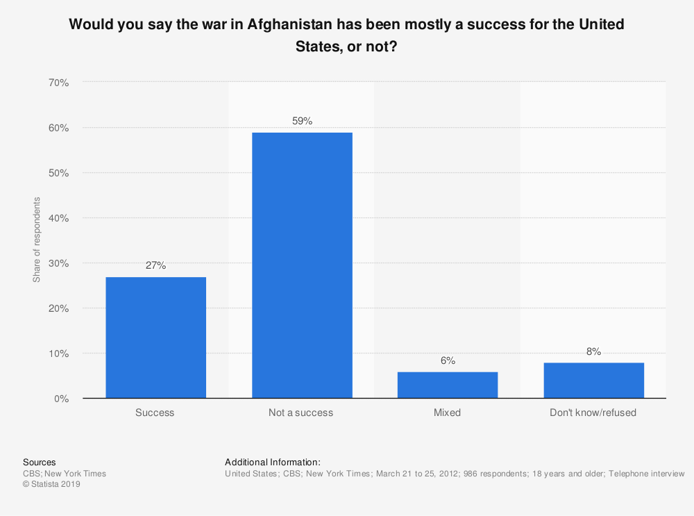 Statistic: Would you say the war in Afghanistan has been mostly a success for the United States, or not? | Statista