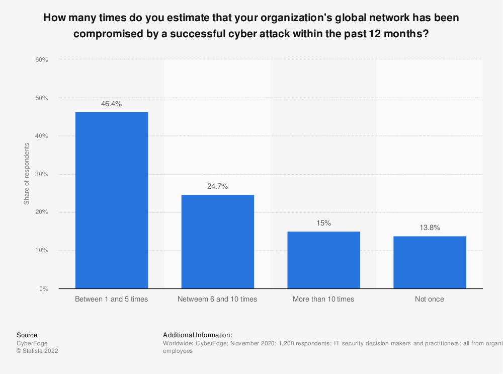 Statistic: How many times do you estimate that your organization's global network has been compromised by a successful cyber attack within the past 12 months?   Statista