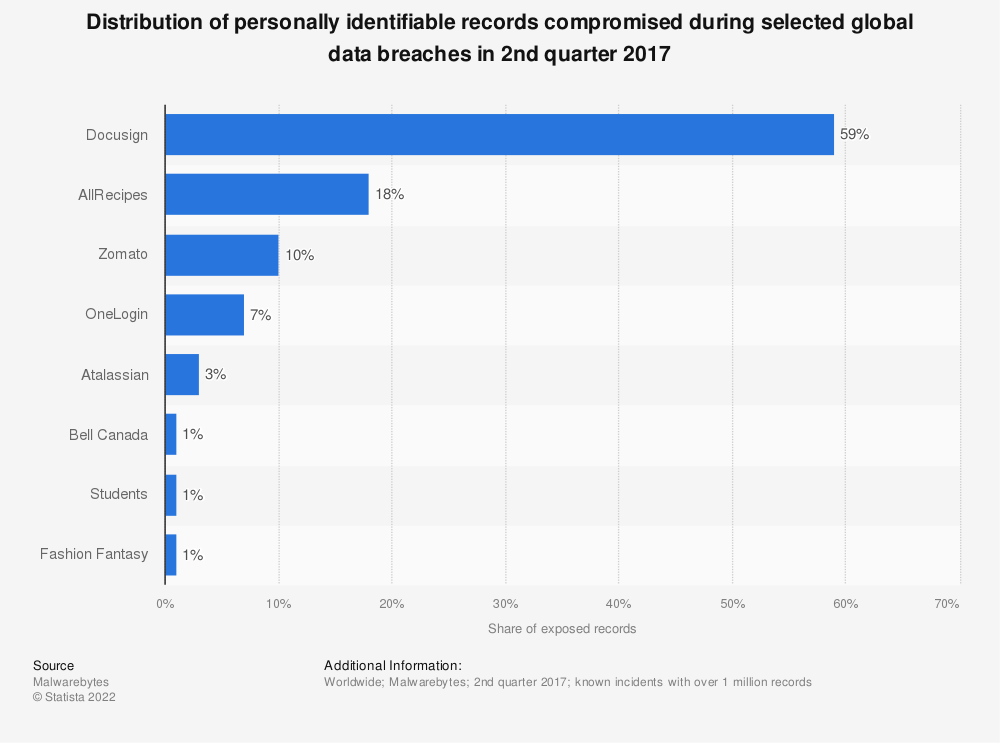 Statistic: Distribution of personally identifiable records compromised during selected global data breaches in 2nd quarter 2017 | Statista
