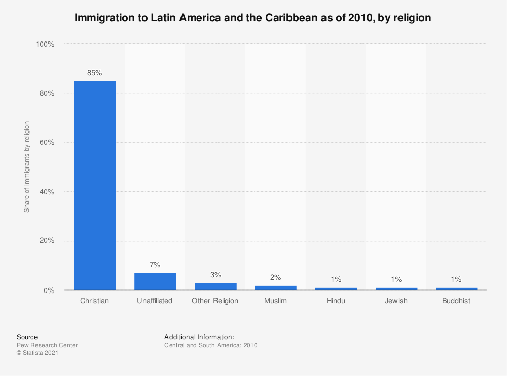 Statistic: Immigration to Latin America and the Caribbean as of 2010, by religion | Statista