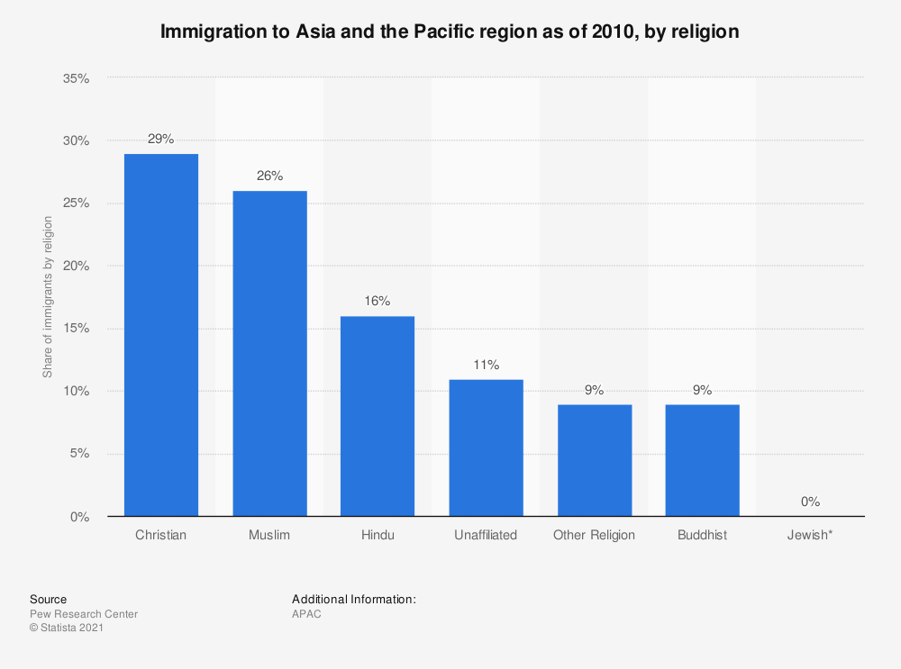 Statistic: Immigration to Asia and the Pacific region as of 2010, by religion | Statista