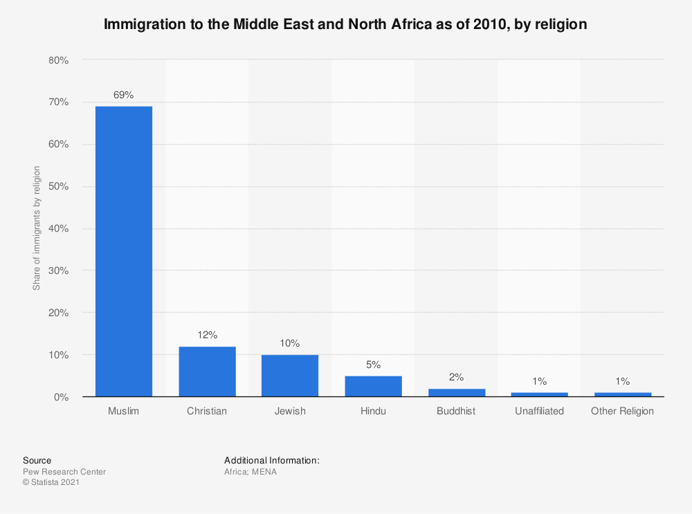 Statistic: Immigration to the Middle East and North Africa as of 2010, by religion | Statista