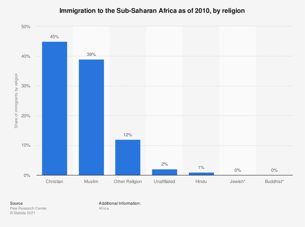 Statistic: Immigration to the Sub-Saharan Africa as of 2010, by religion | Statista