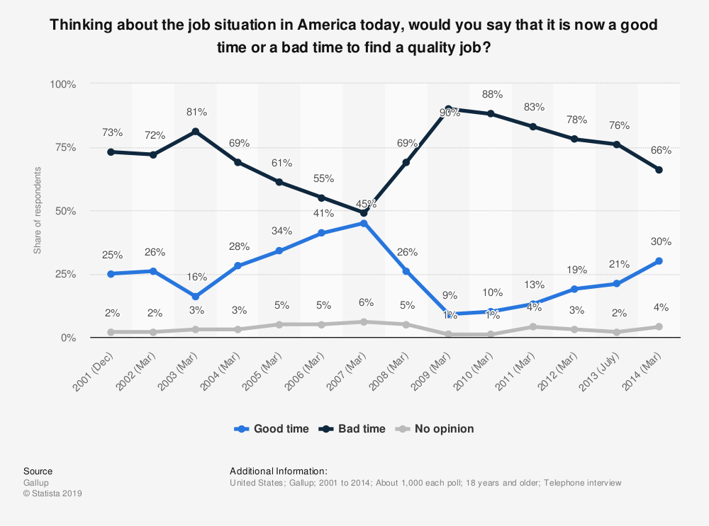 Statistic: Thinking about the job situation in America today, would you say that it is now a good time or a bad time to find a quality job? | Statista