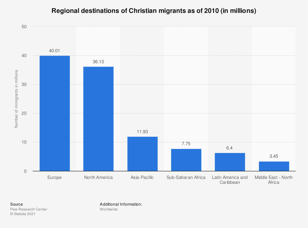 Statistic: Regional destinations of Christian migrants as of 2010 (in millions) | Statista