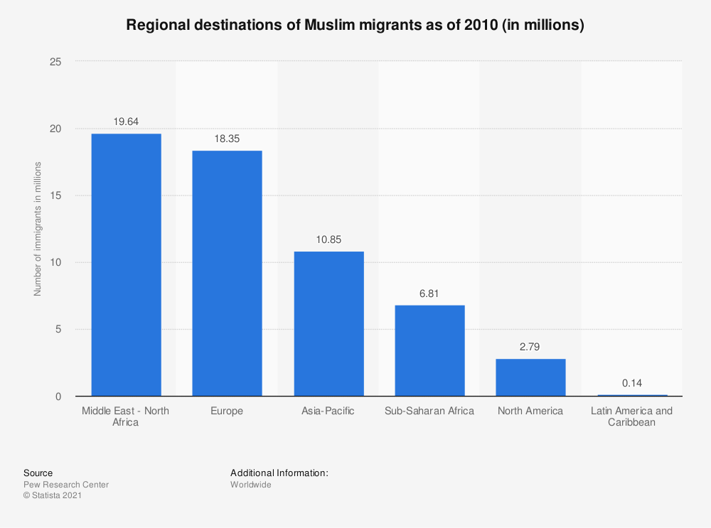 Statistic: Regional destinations of Muslim migrants as of 2010 (in millions) | Statista