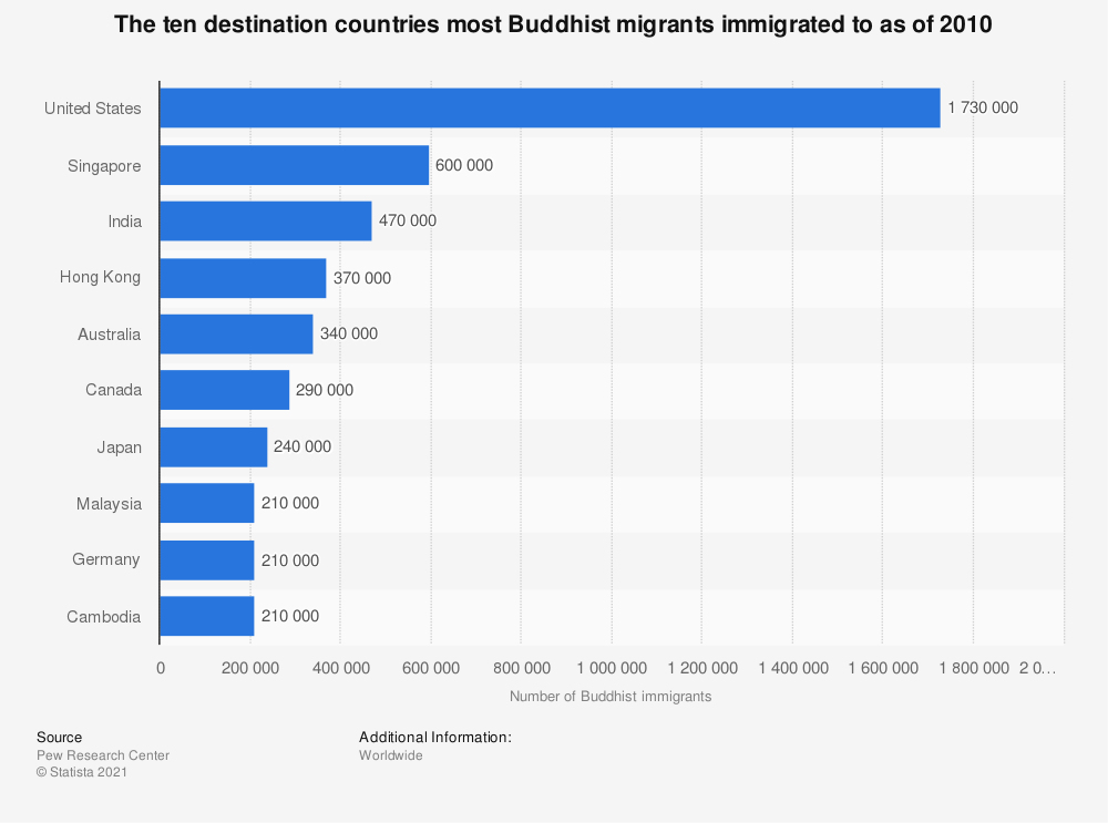 Statistic: The ten destination countries most Buddhist migrants immigrated to as of 2010 | Statista