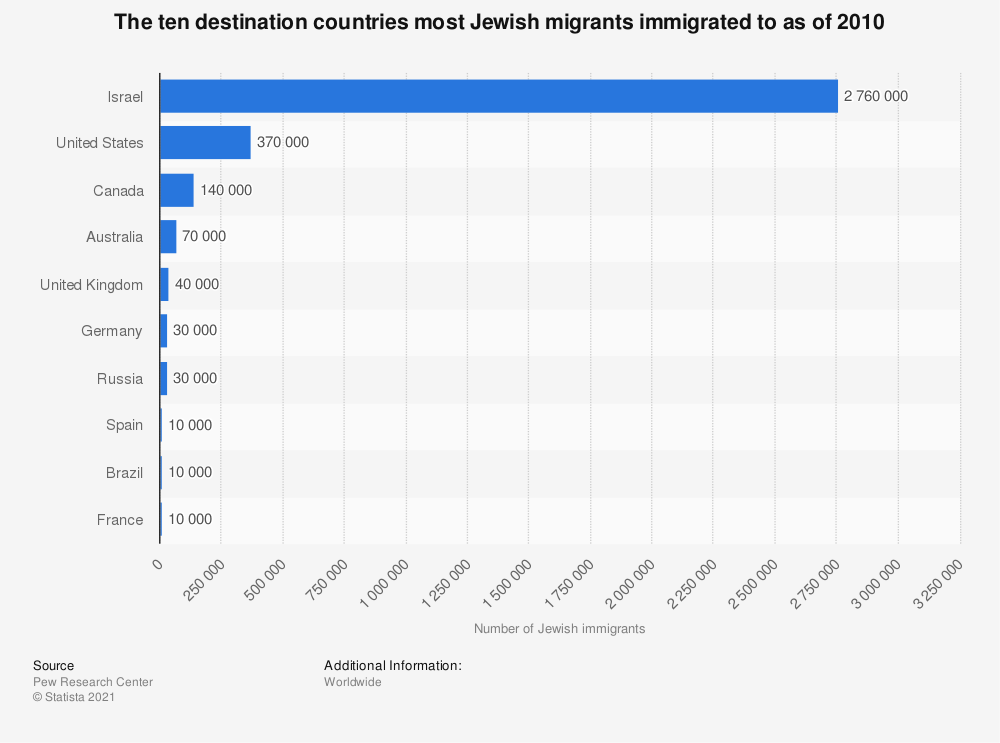 Statistic: The ten destination countries most Jewish migrants immigrated to as of 2010 | Statista