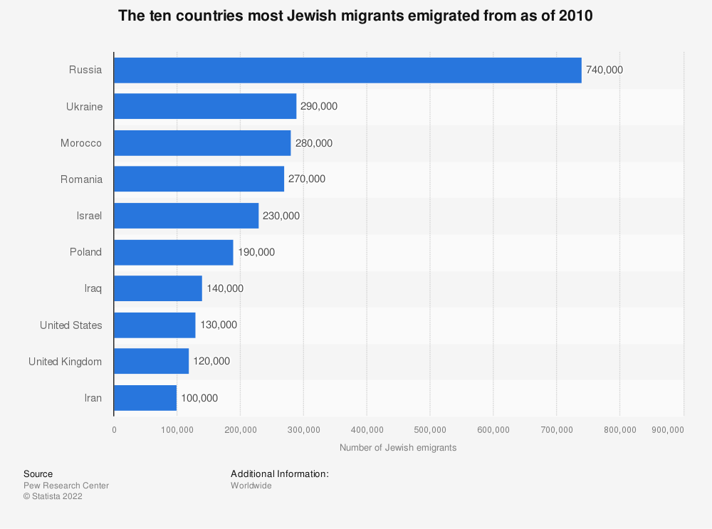 Statistic: The ten countries most Jewish migrants emigrated from as of 2010 | Statista