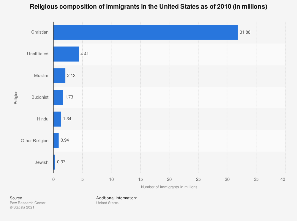 Statistic: Religious composition of immigrants in the United States as of 2010 (in millions) | Statista