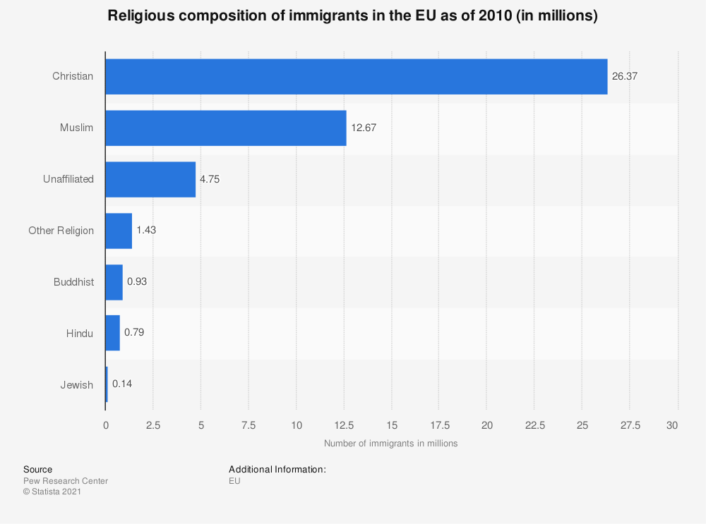 Statistic: Religious composition of immigrants in the EU as of 2010 (in millions) | Statista