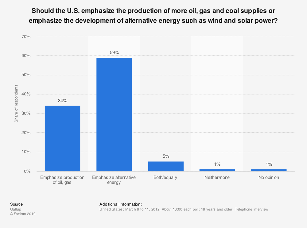 Statistic: Should the U.S. emphasize the production of more oil, gas and coal supplies or emphasize the development of alternative energy such as wind and solar power? | Statista