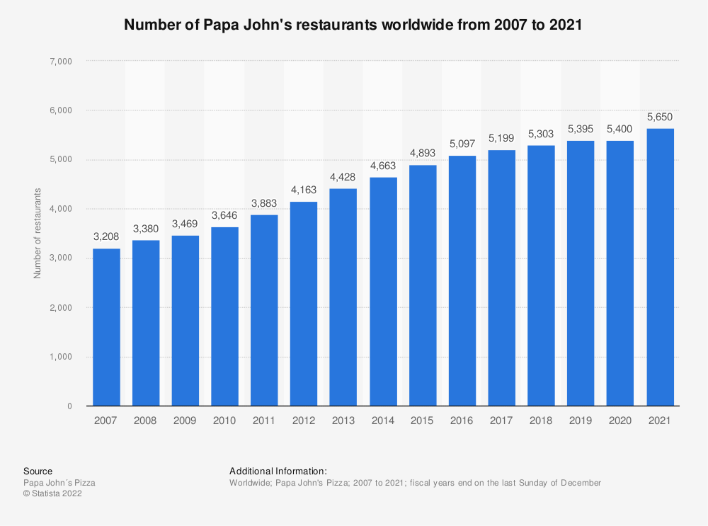 Statistic: Number of Papa John's restaurants worldwide from 2007 to 2016 | Statista
