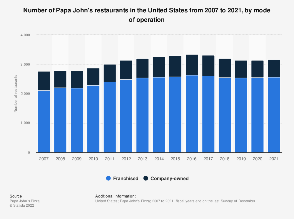 Statistic: Number of Papa John's restaurants in the United States from 2007 to 2018, by mode of operation | Statista