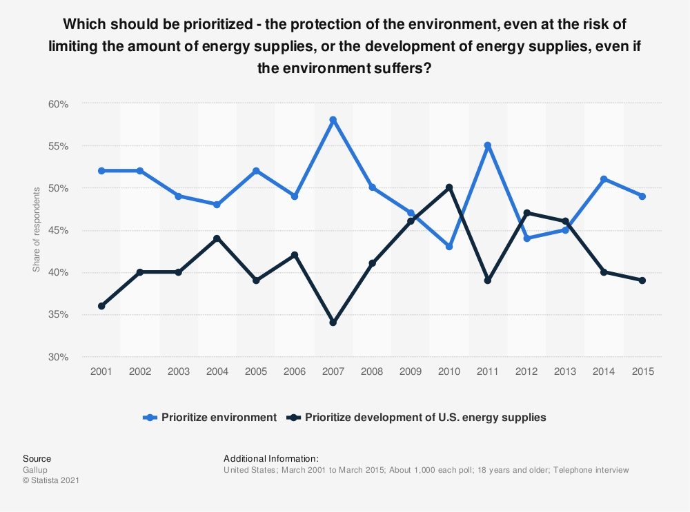 Statistic: Which should be prioritized - the protection of the environment, even at the risk of limiting the amount of energy supplies, or the development of energy supplies, even if the environment suffers? | Statista