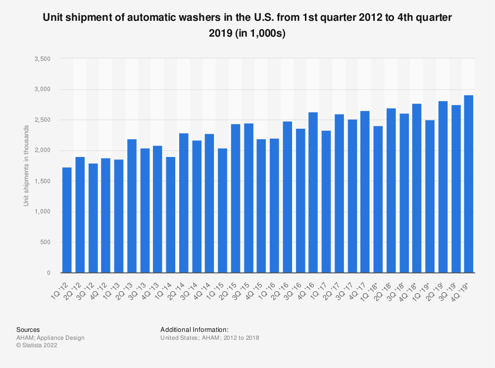 Statistic: Unit shipment of automatic washers in the U.S. from 1st quarter 2012 to 4th quarter 2019 (in 1,000s) | Statista