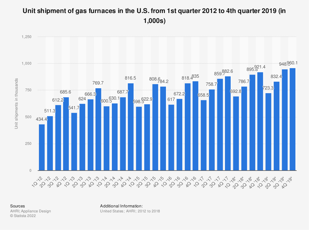 Statistic: Unit shipment of gas furnaces in the U.S. from 1st quarter 2012 to 4th quarter 2019 (in 1,000s) | Statista