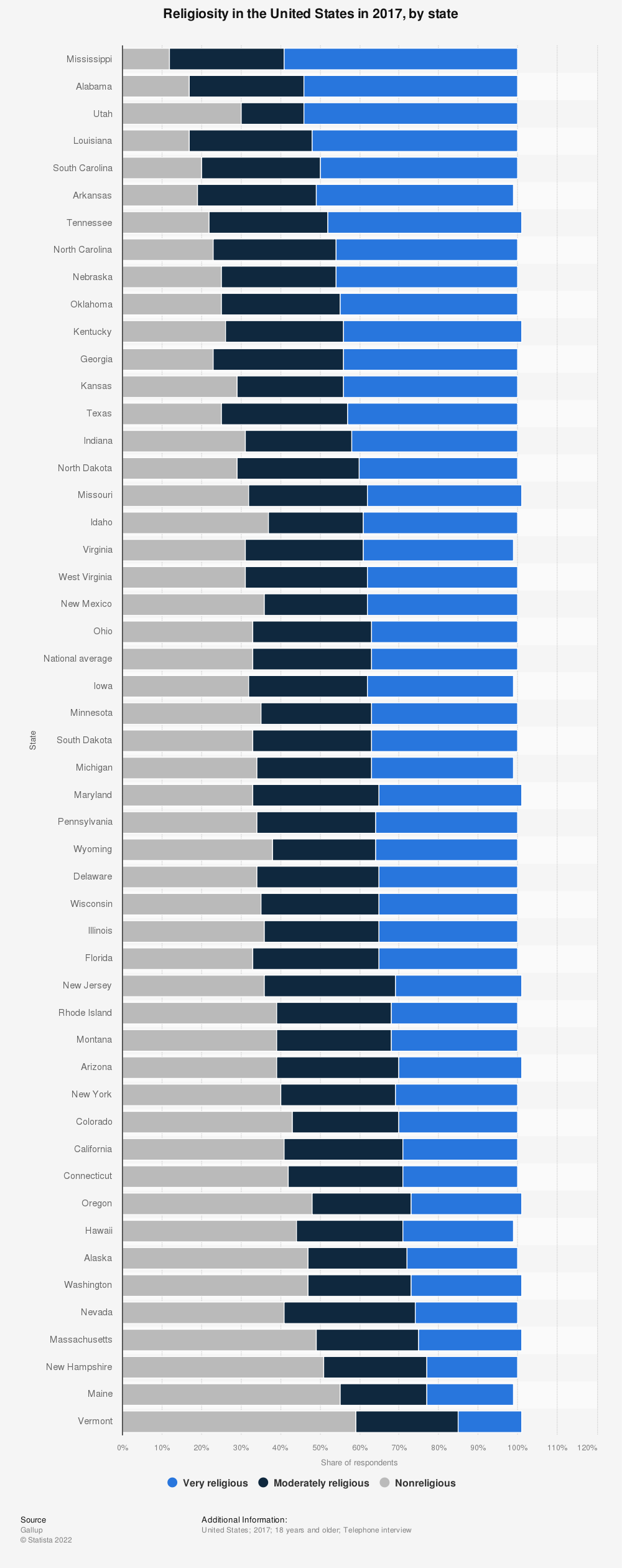 Statistic: Religiosity in the United States in 2017, by state   Statista