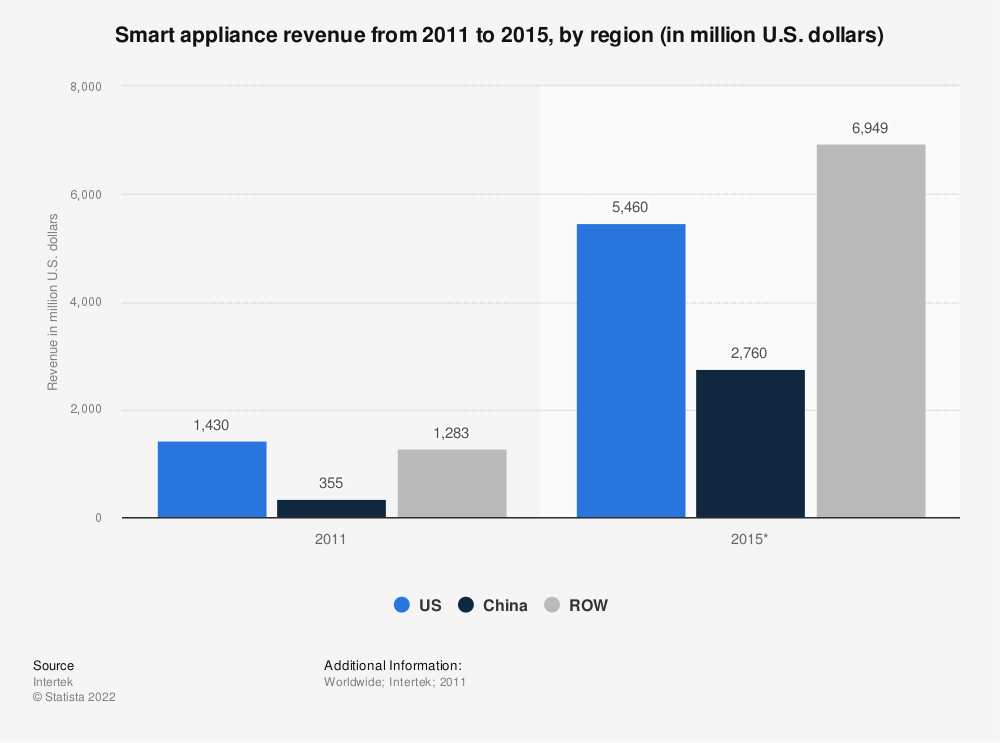 Statistic: Smart appliance revenue from 2011 to 2015, by region (in million U.S. dollars) | Statista