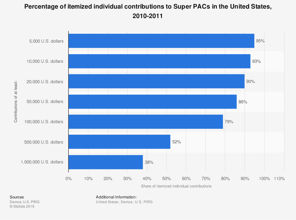 Statistic: Percentage of itemized individual contributions to Super PACs in the United States, 2010-2011 | Statista