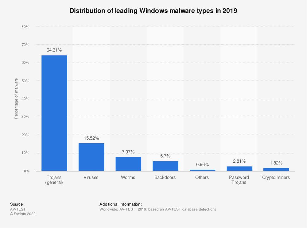 Statistic: Distribution of leading Windows malware types as of 1st quarter 2018 | Statista