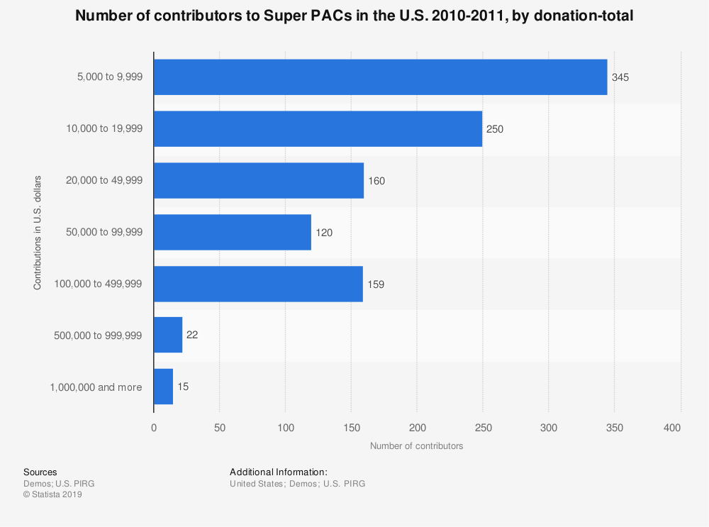 Statistic: Number of contributors to Super PACs in the U.S. 2010-2011, by donation-total | Statista