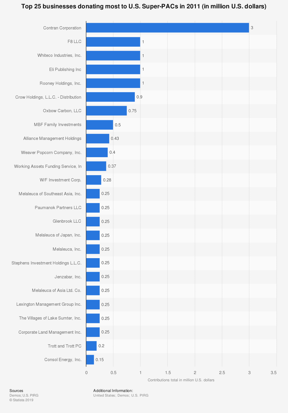 Statistic: Top 25 businesses donating most to U.S. Super-PACs in 2011 (in million U.S. dollars) | Statista