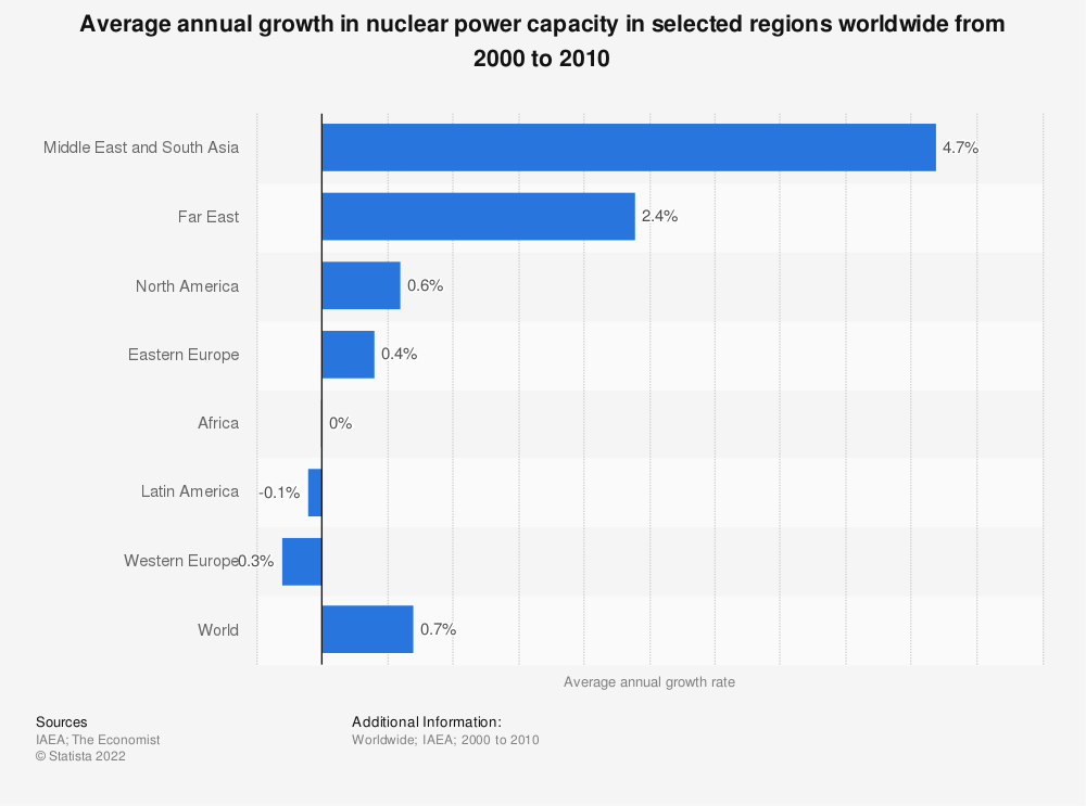 Statistic: Average annual growth in nuclear power capacity in selected regions worldwide from 2000 to 2010 | Statista