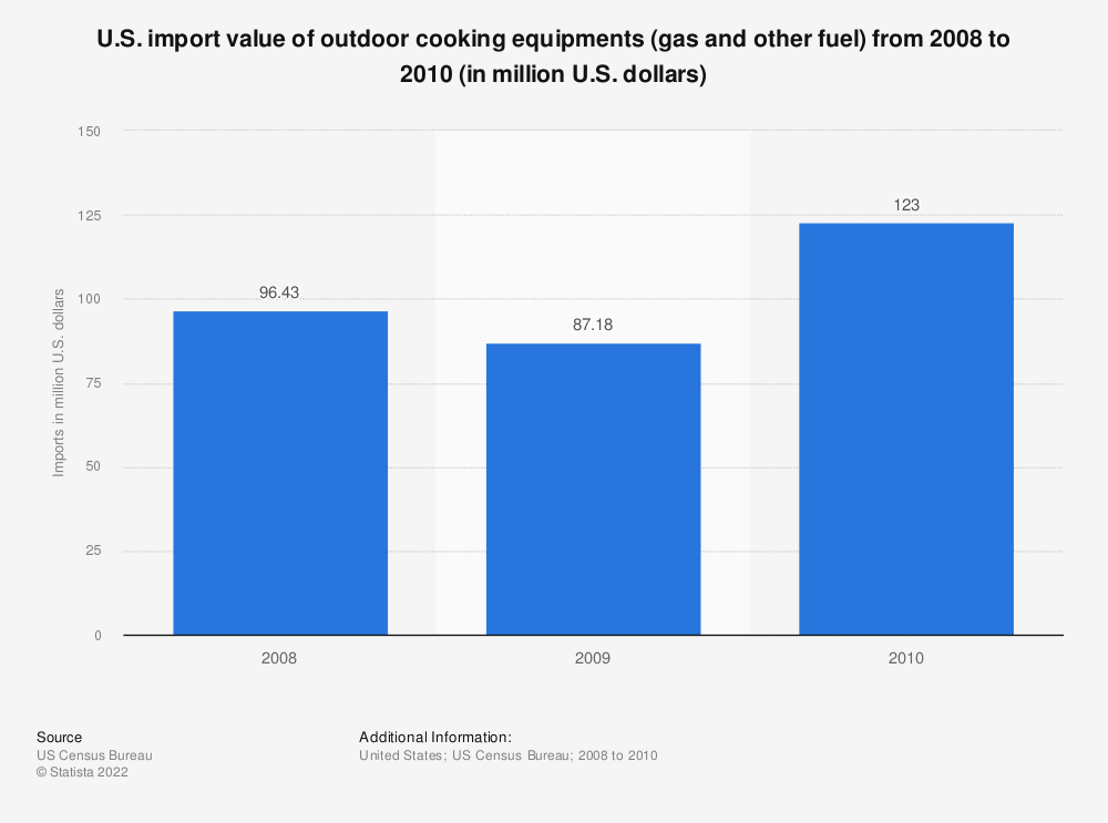 Statistic: U.S. import value of outdoor cooking equipments (gas and other fuel) from 2008 to 2010 (in million U.S. dollars) | Statista