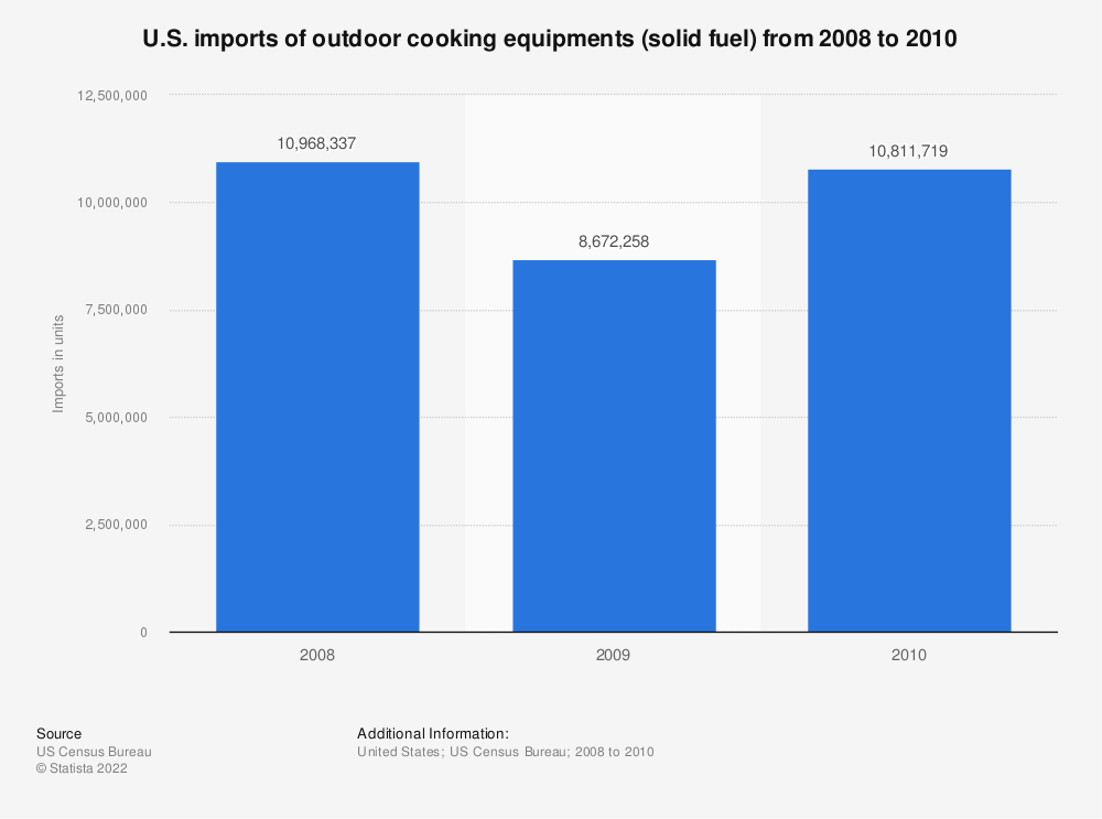 Statistic: U.S. imports of outdoor cooking equipments (solid fuel) from 2008 to 2010 | Statista