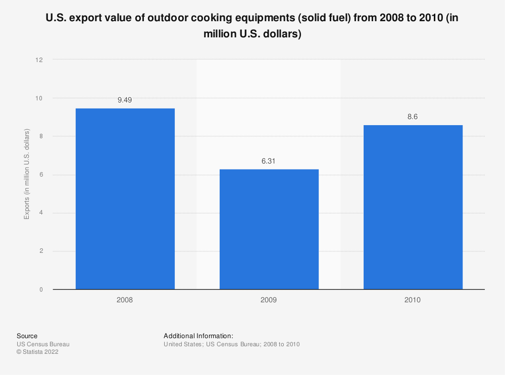 Statistic: U.S. export value of outdoor cooking equipments (solid fuel) from 2008 to 2010 (in million U.S. dollars) | Statista