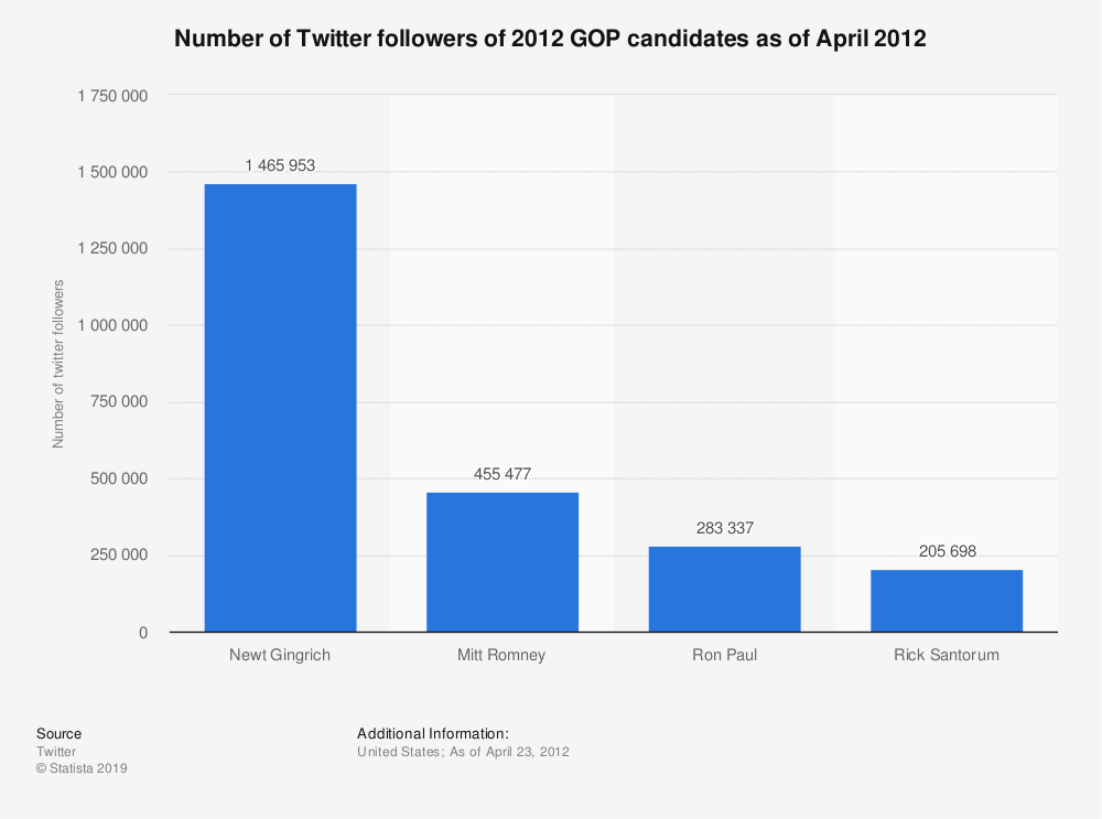Statistic: Number of Twitter followers of 2012 GOP candidates as of April 2012 | Statista