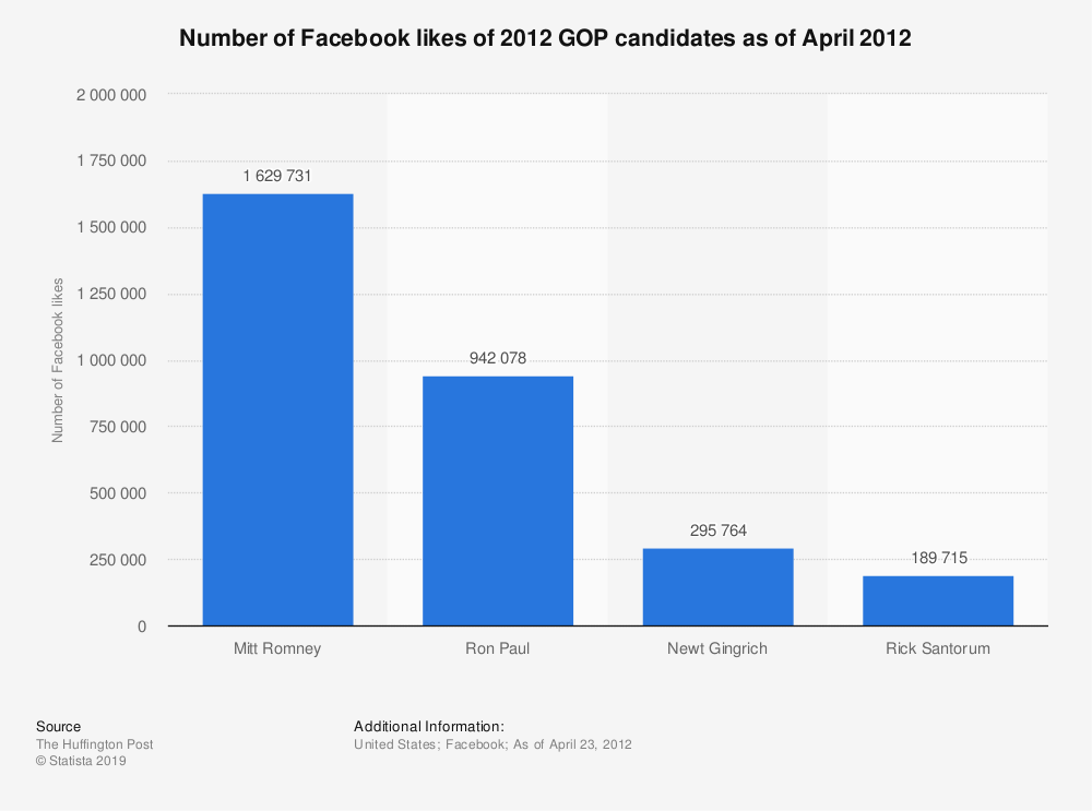 Statistic: Number of Facebook likes of 2012 GOP candidates as of April 2012 | Statista