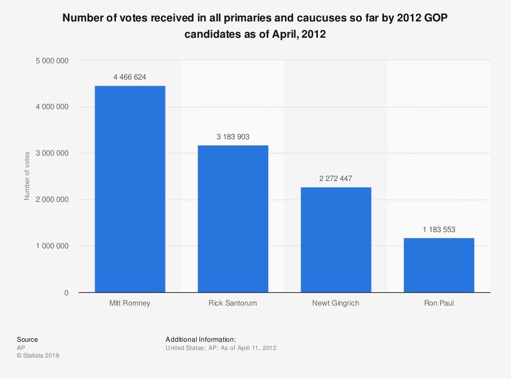 Statistic: Number of votes received in all primaries and caucuses so far by 2012 GOP candidates as of April, 2012 | Statista