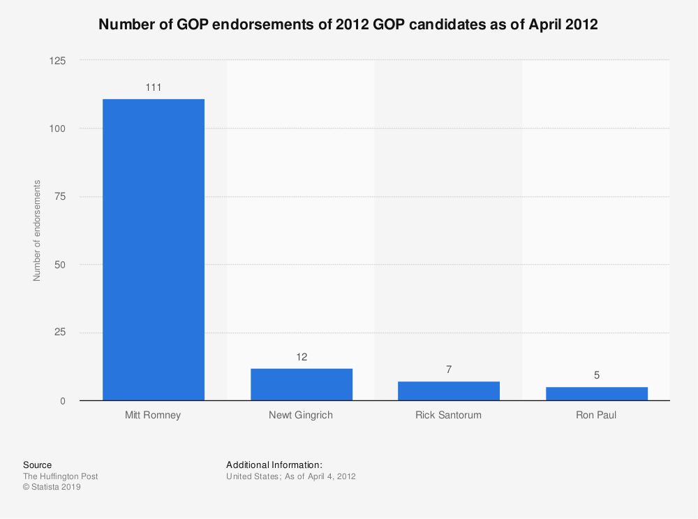 Statistic: Number of GOP endorsements of 2012 GOP candidates as of April 2012 | Statista