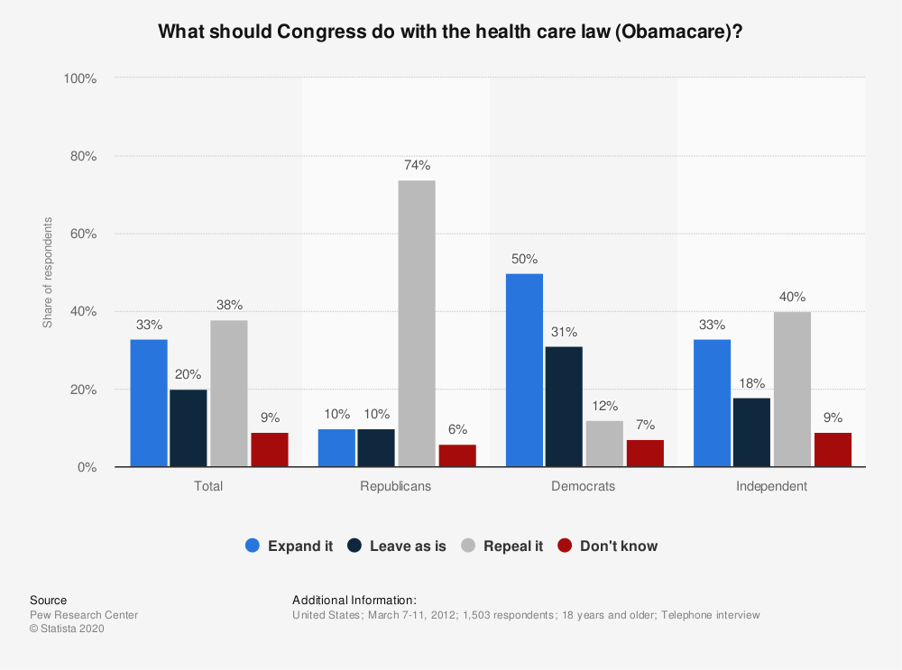Statistic: What should Congress do with the health care law (Obamacare)? | Statista