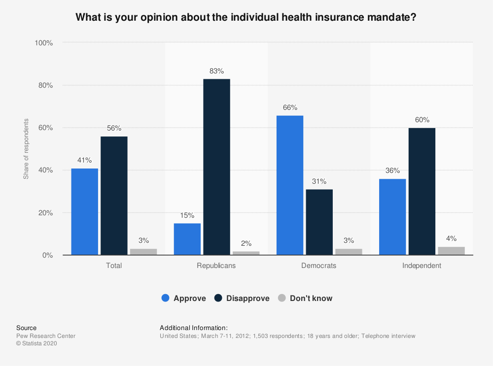 Statistic: What is your opinion about the individual health insurance mandate? | Statista