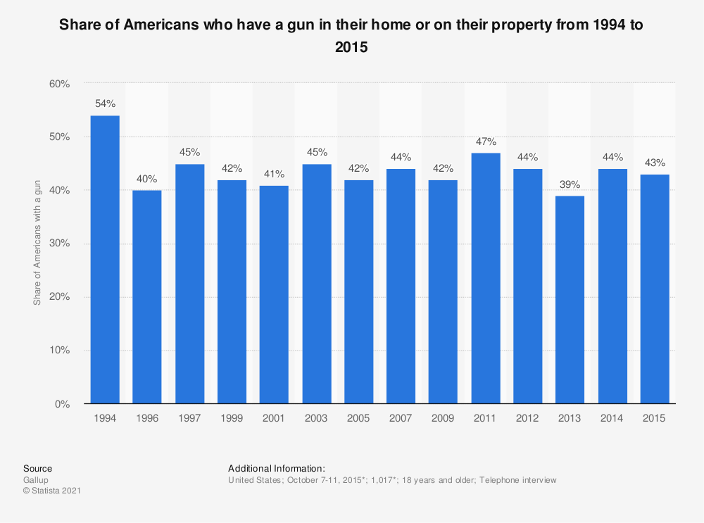 Statistic: Share of Americans who have a gun in their home or on their property from 1994 to 2015 | Statista