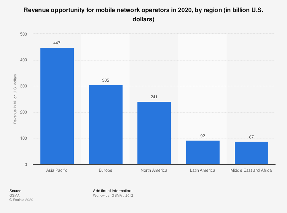 Statistic: Revenue opportunity for mobile network operators in 2020, by region (in billion U.S. dollars) | Statista
