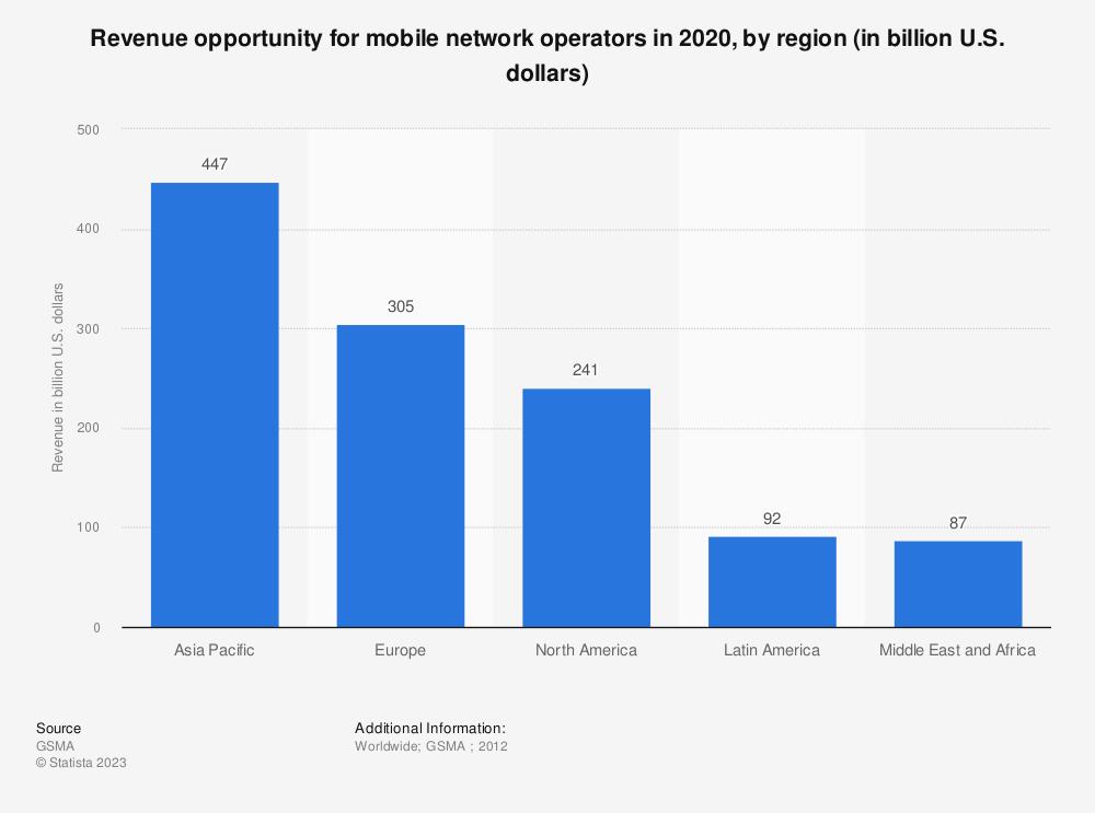 Statistic: Revenue opportunity for mobile network operators in 2020, by region (in billion U.S. dollars) | Statista
