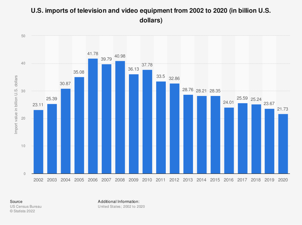 Statistic: U.S. imports of television and video equipment from 2002 to 2018 (in billion U.S. dollars) | Statista
