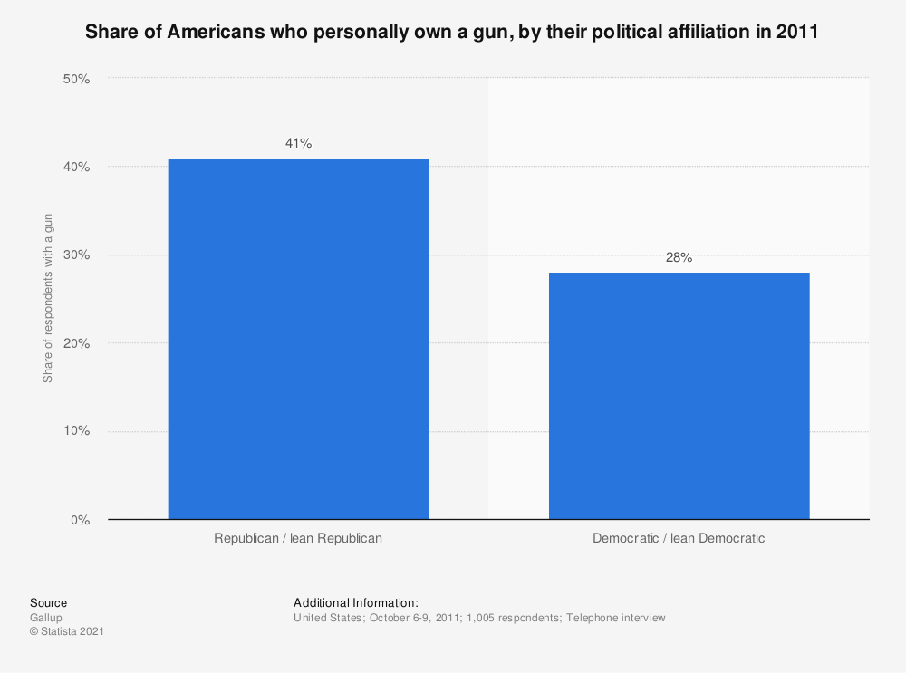 Statistic: Share of Americans who personally own a gun, by their political affiliation in 2011 | Statista