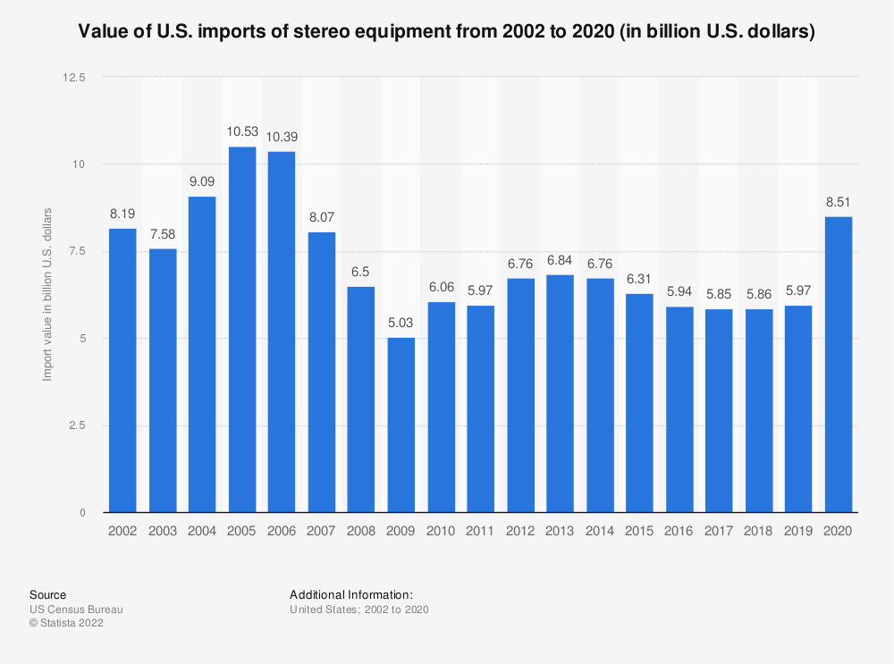 Statistic: Value of U.S. imports of stereo equipment from 2002 to 2018 (in billion U.S. dollars) | Statista