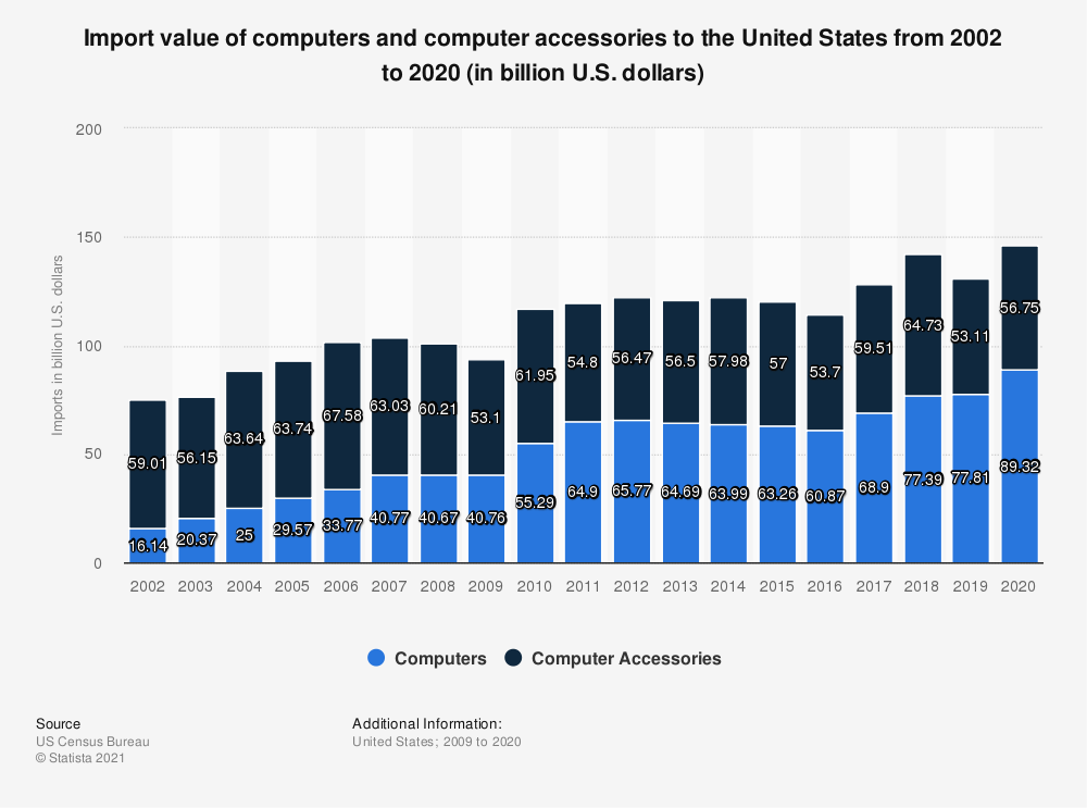 Statistic: Import value of computers and computer accessories to the United States from 2002 to 2019 (in billion U.S. dollars) | Statista