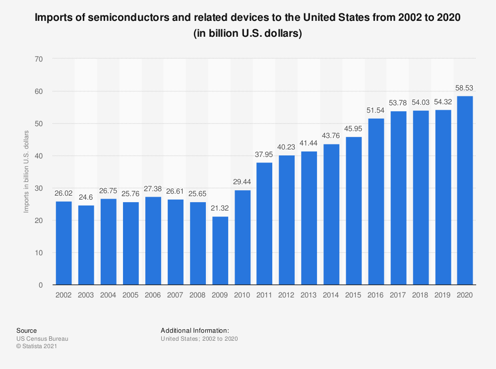 Statistic: Imports of semiconductors and related devices to the United States from 2002 to 2019 (in billion U.S. dollars)   Statista
