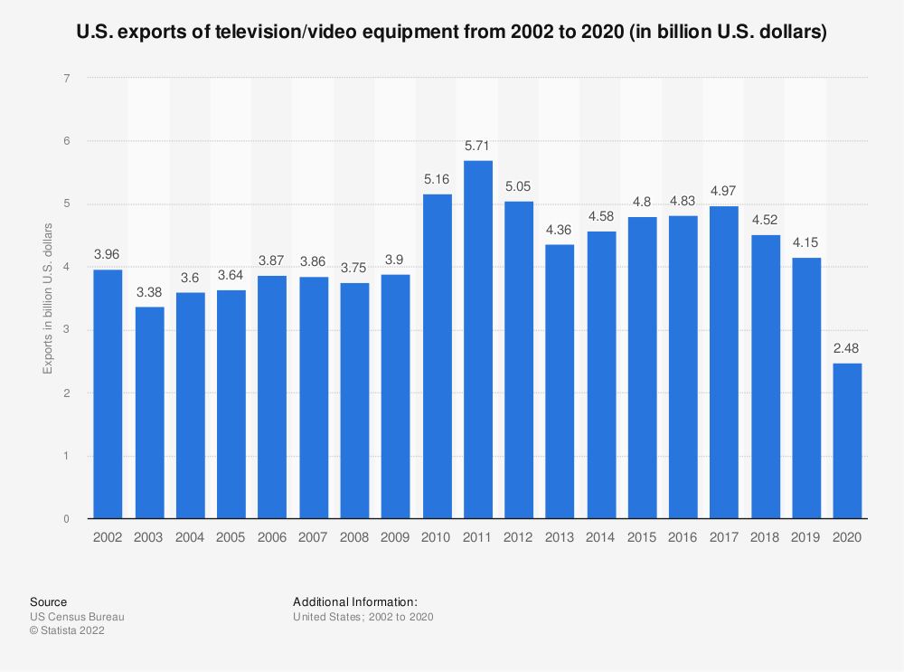 Statistic: U.S. exports of television/video equipment from 2002 to 2018 (in billion U.S. dollars) | Statista