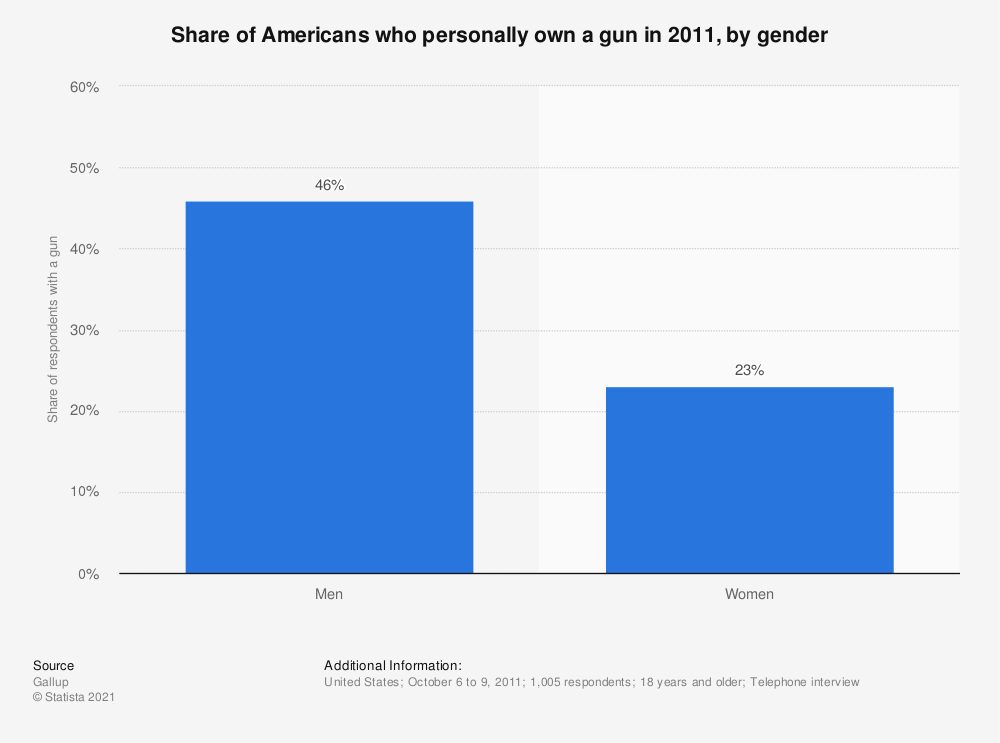 Statistic: Share of Americans who personally own a gun in 2011, by gender | Statista